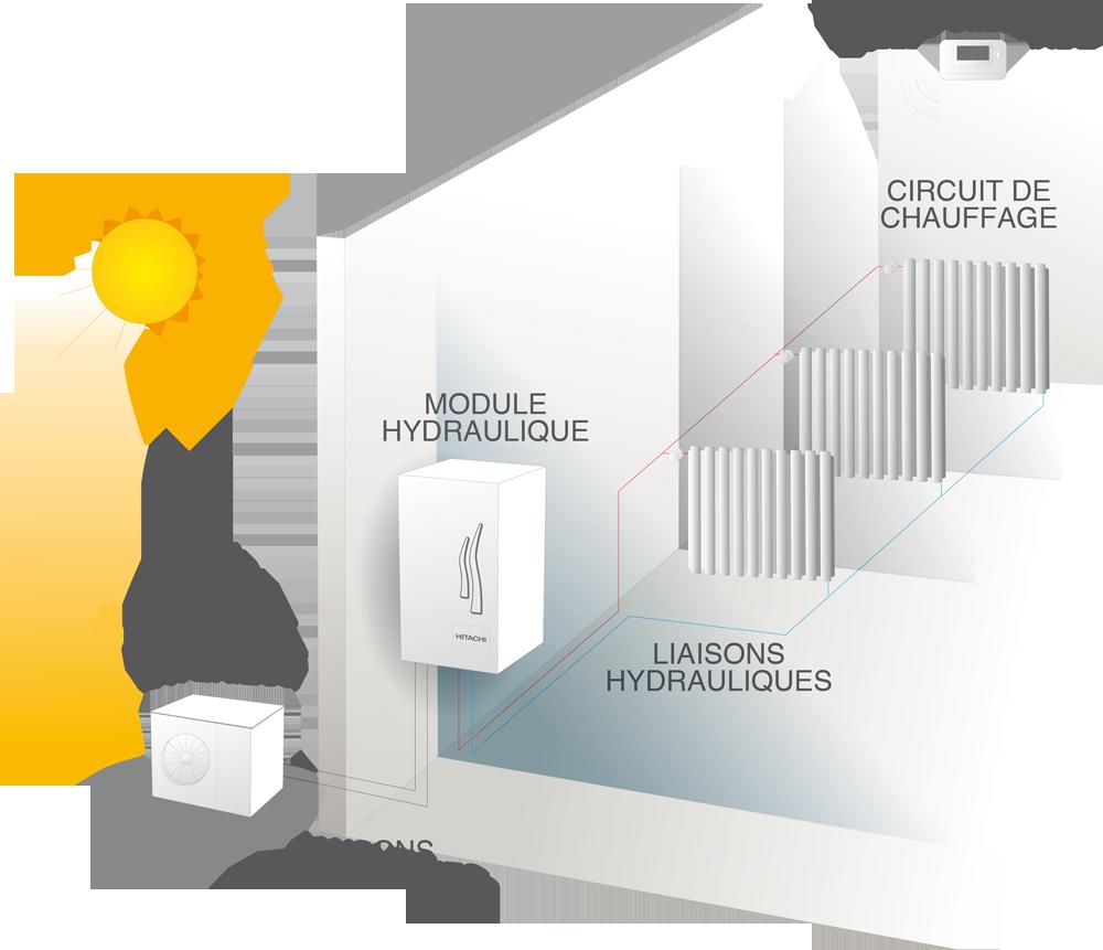 Comment Gagner De La Chaleur Dans Une Maison pompe à chaleur – pac air/eau | clim concept